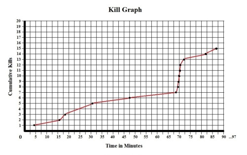 Dead Alive Kill Graph