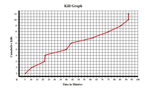 Ravenous Kill Graph