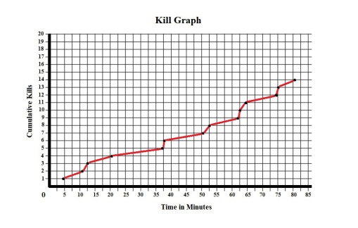 Nail Gun Massacre Kill Graph