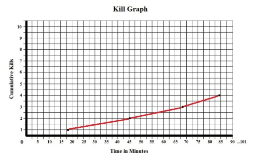 A Nightmare on Elm Street Kill Graph
