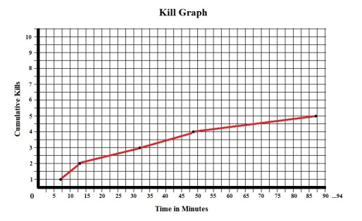 He Knows You're Alone Kill Graph