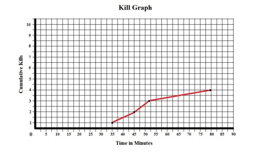 Texas Chainsaw Massacre 1974 Kill Graph
