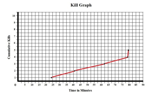 Horror High Kill Graph