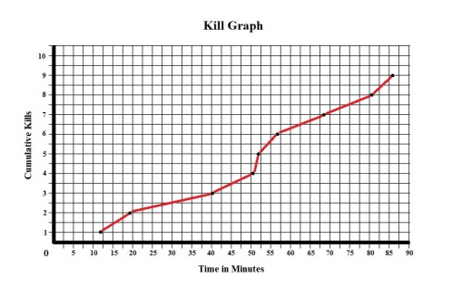 Halloween II 1981 Kill Graph