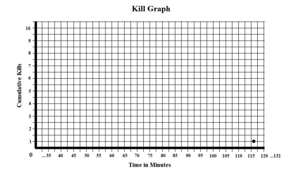 Exorcist Kill Graph